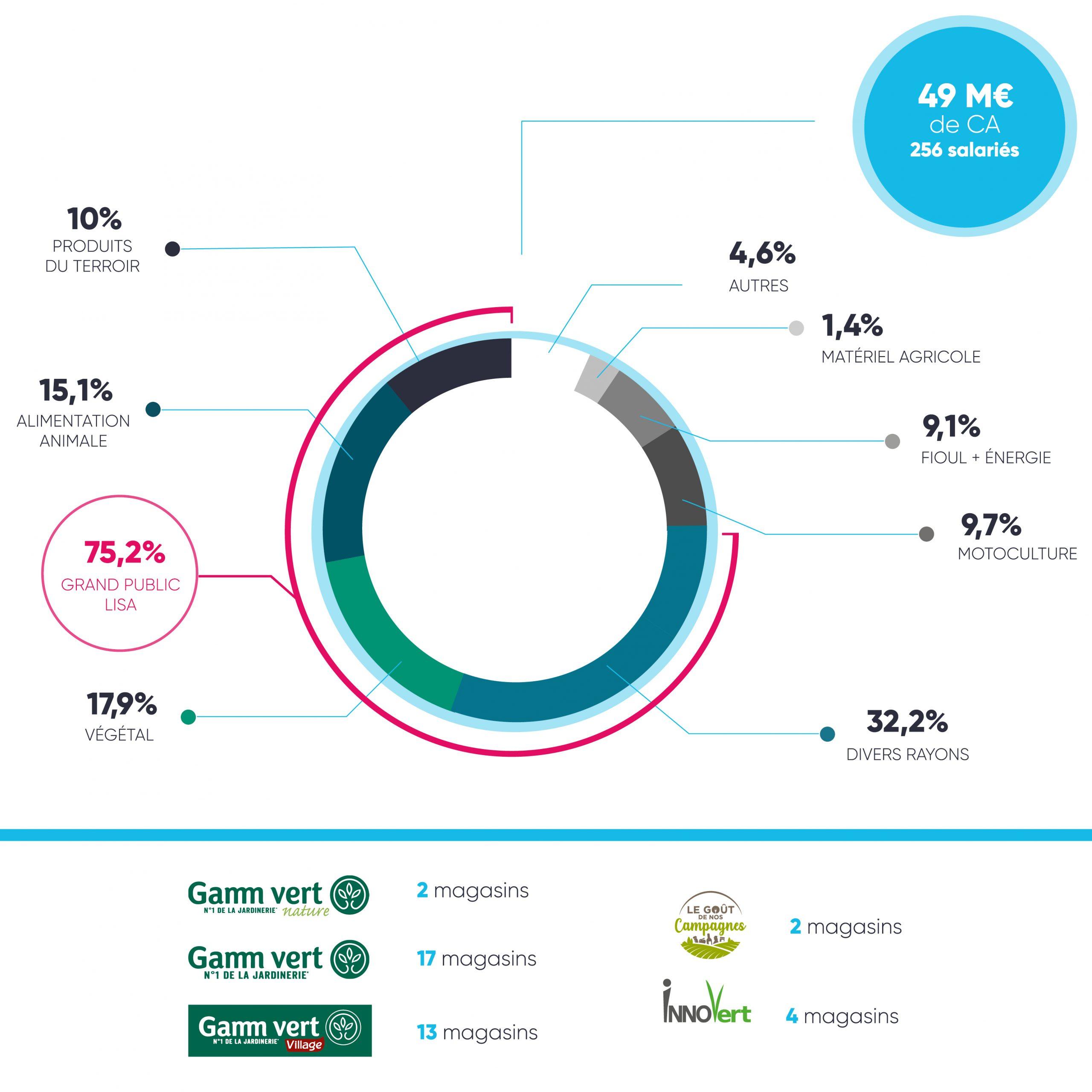 Schéma branche distribution groupe terres du sud 2019 2020