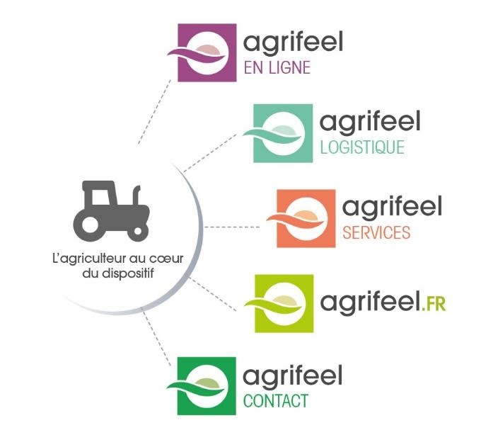 services-agrifeel